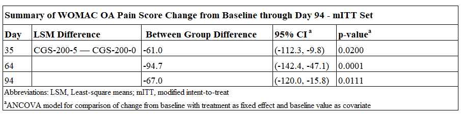 WOMAC Study Results